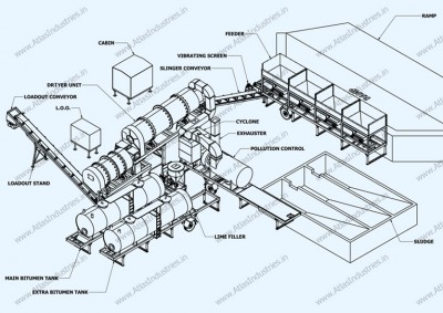Why to invest in counter flow asphalt plant?