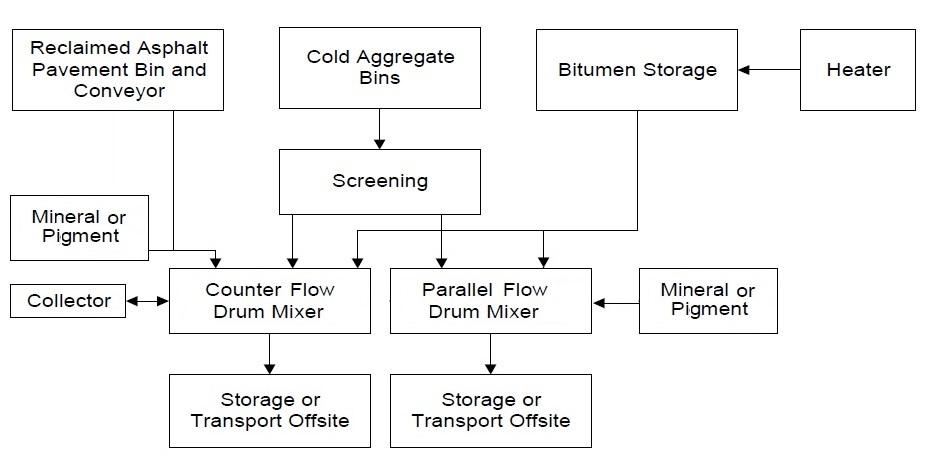 Parallel flow asphalt plant