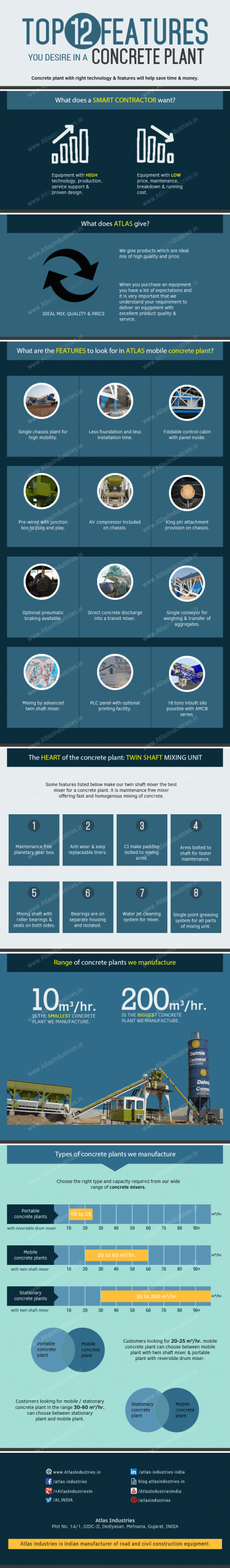 Top 12 features you desire in a concrete plant – Infographic