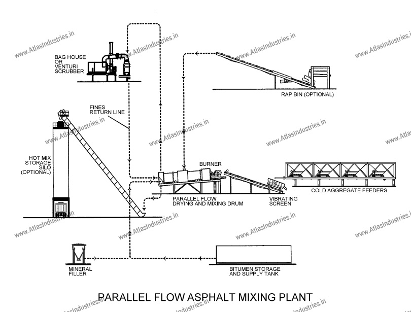 parallel flow asphalt mixing plant
