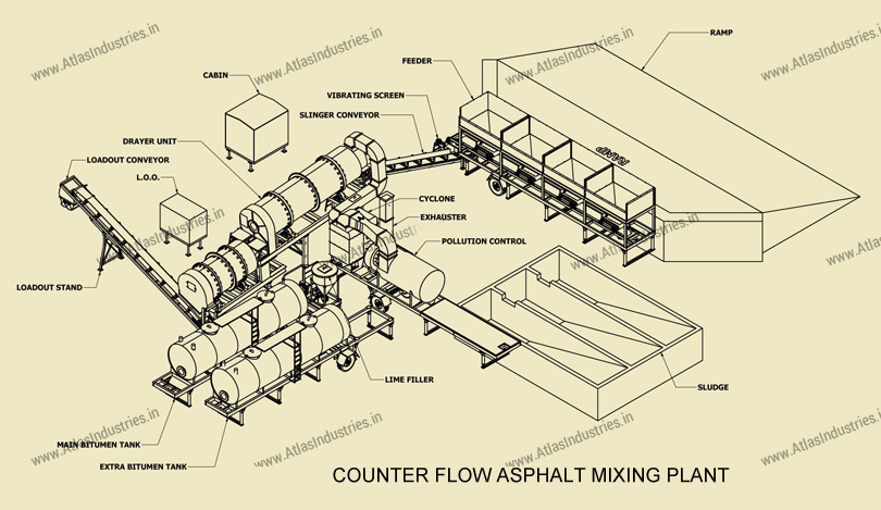 process counter flow asphalt mixer