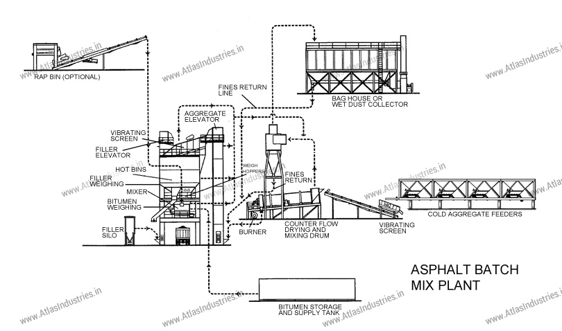 working of asphalt batching plant