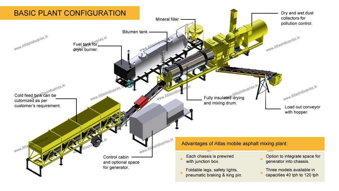 Layout of asphalt drum mix plant
