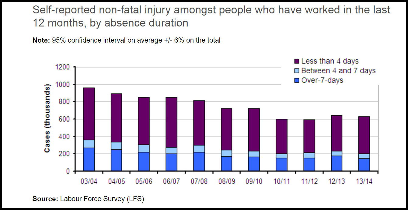 self reported non fatal injury stats by labour force survey