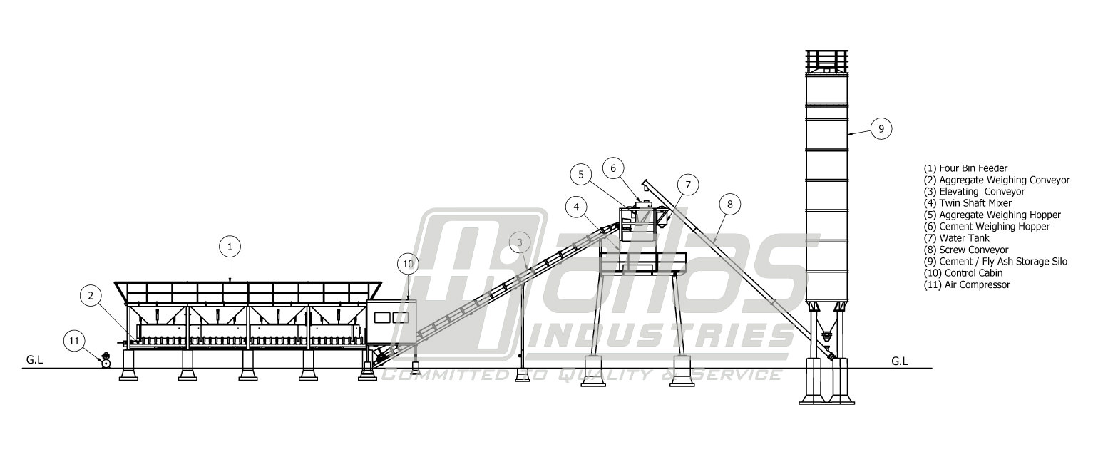 stationary concrete plant layout