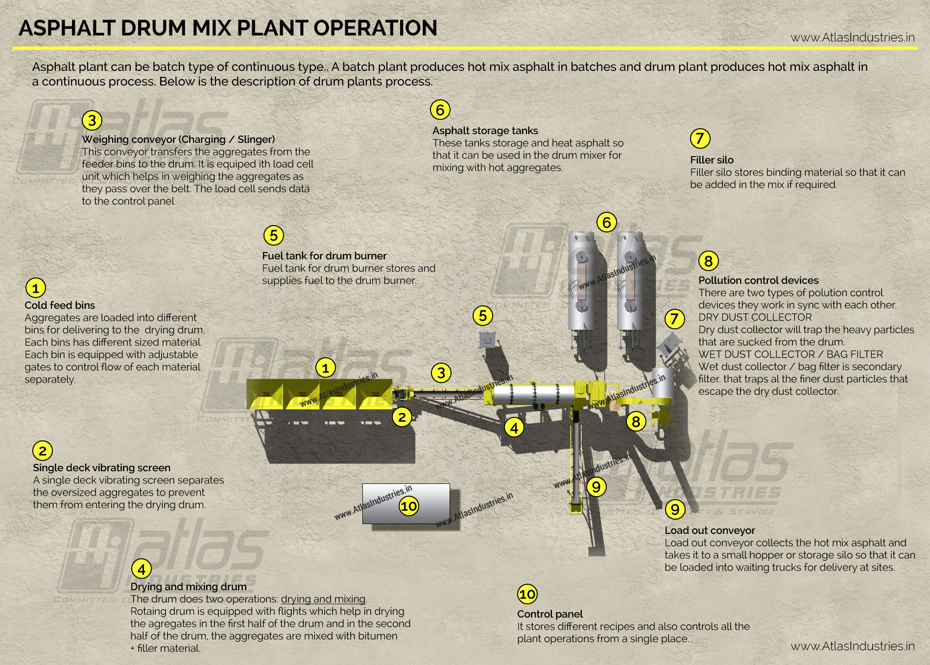 Asphalt drum mix plant process | Asphalt plant process