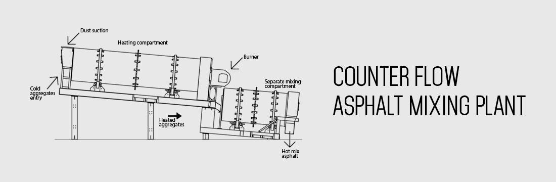 counter flow asphalt mixer