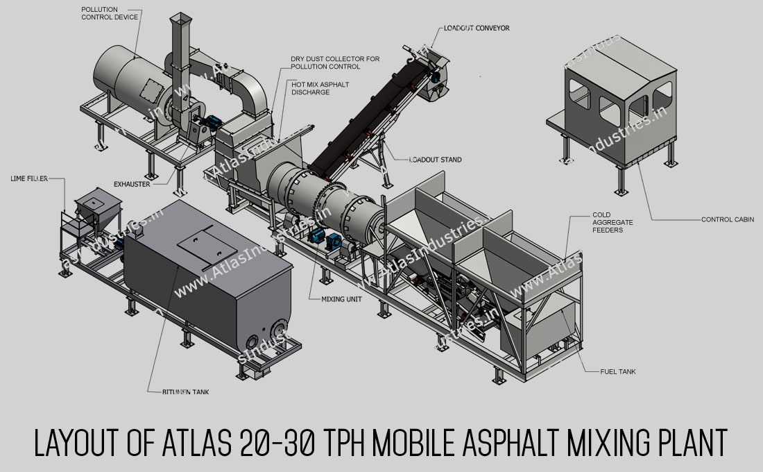 layout of asphalt mixing plant